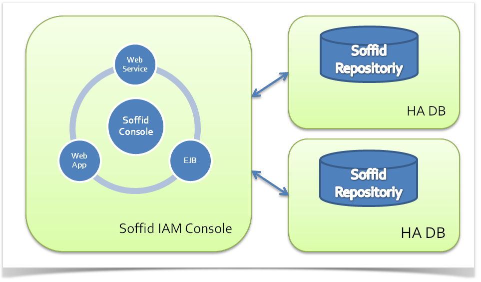 Console and Repository architecture